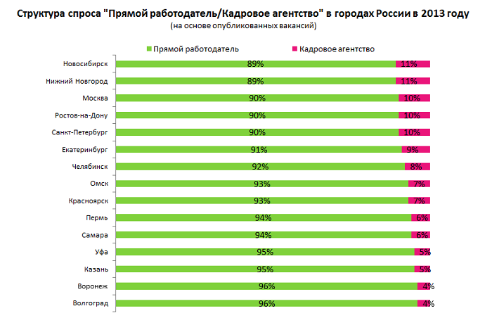 поиск работы в интернете на дому украина
