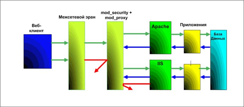 Понимание протокола HTTP