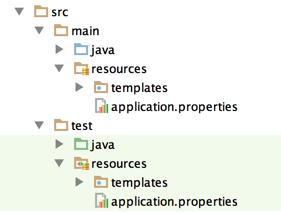 directories tree