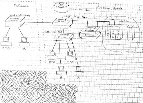 Схема сети