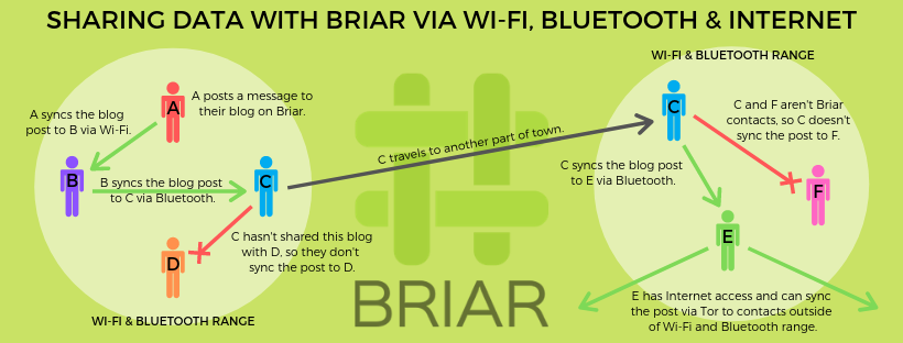 Briar Network Overview