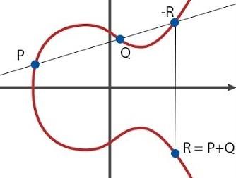 ellitic_curve_addiction