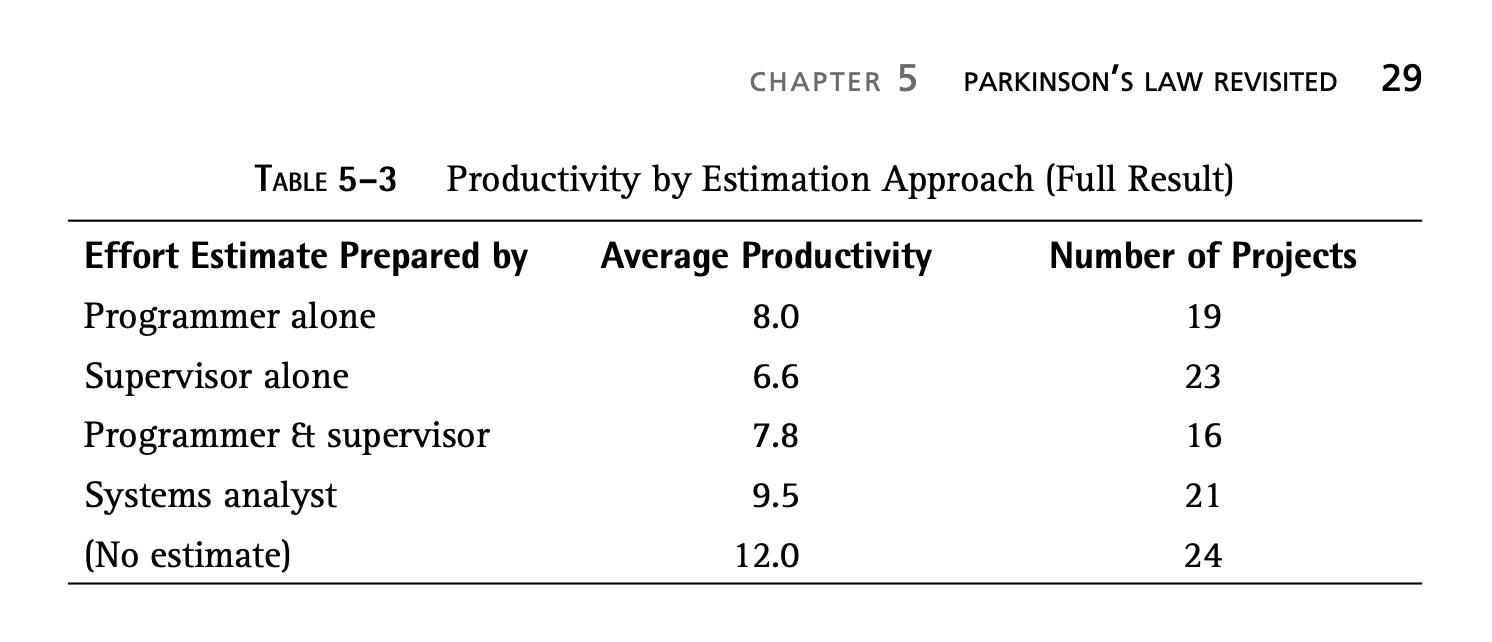Продуктивность в зависимости от подхода к оценкам