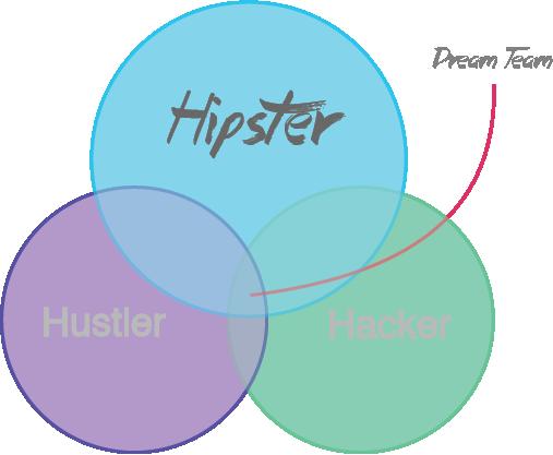 Построение команды стартапа. Startup Team building. Hacker Hipster Hustler