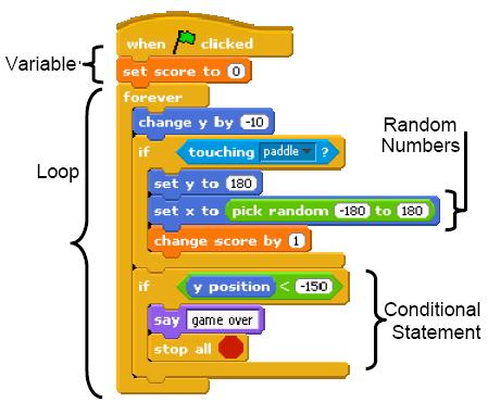 Картинки по запросу Scratch - визуальный язык программирования