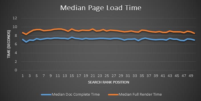 Время загрузки страниц и позиции сайта в выдаче
