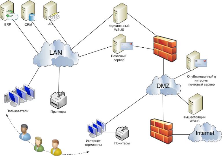 Схема роботы интернета