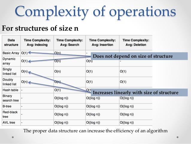 О выборе структур данных для начинающих