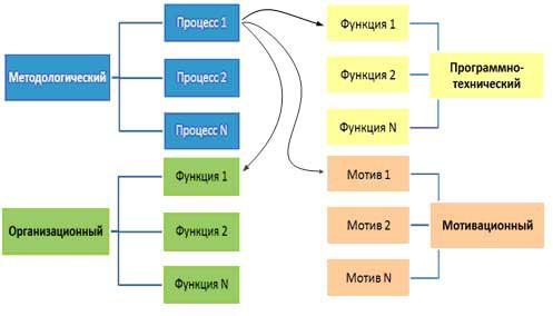 Система Управления Проектами