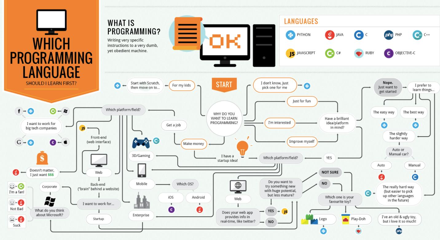 языки программирования для создания игр для начинающих