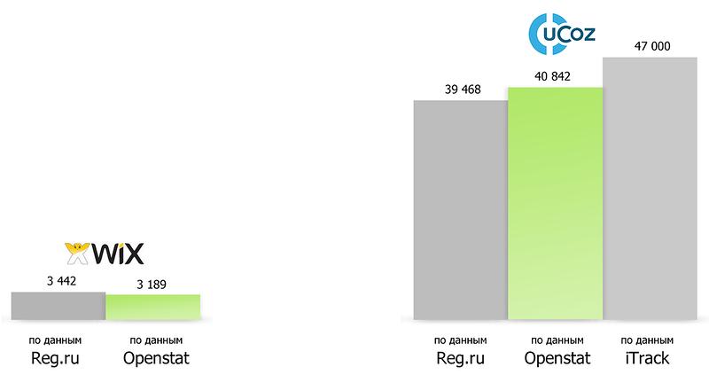 Сравнение исследований Openstat и iTrack