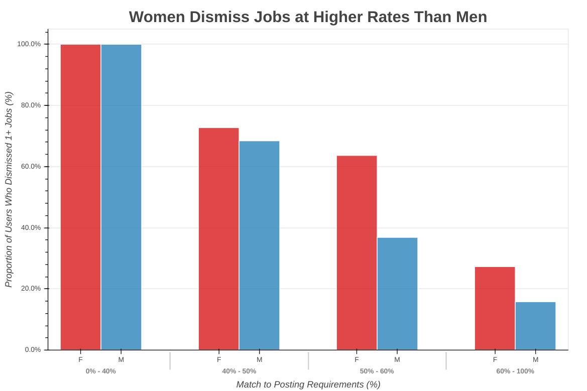 Женщины чаще отказываются от позиции, чем мужчины