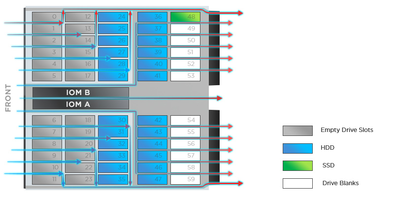 Single SSD-devices should be located in the back zone of the JBOD, closing unused bays with special plugs - Drive Blanks