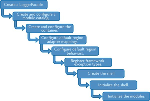 Основные этапы процесса загрузки.