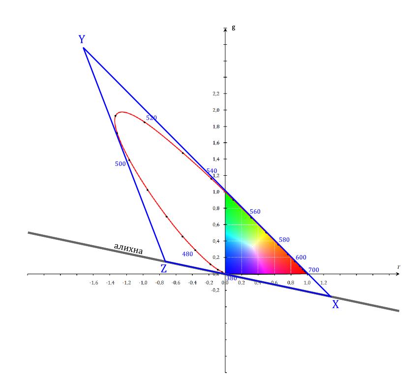 Основы трёх цветов