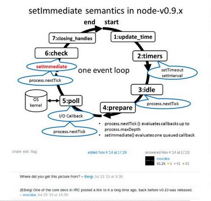 Qt Event Loop