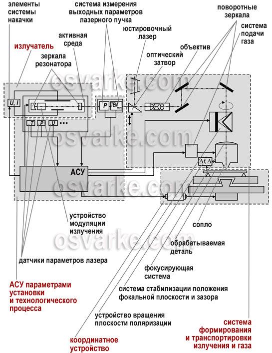 Схема лазерной установки для