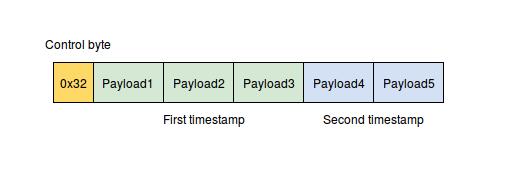 VByte schema