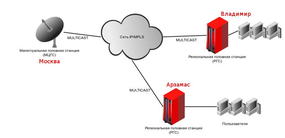 передать через IP сеть.