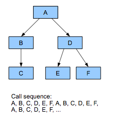 Call sequence with an object-oriented approach