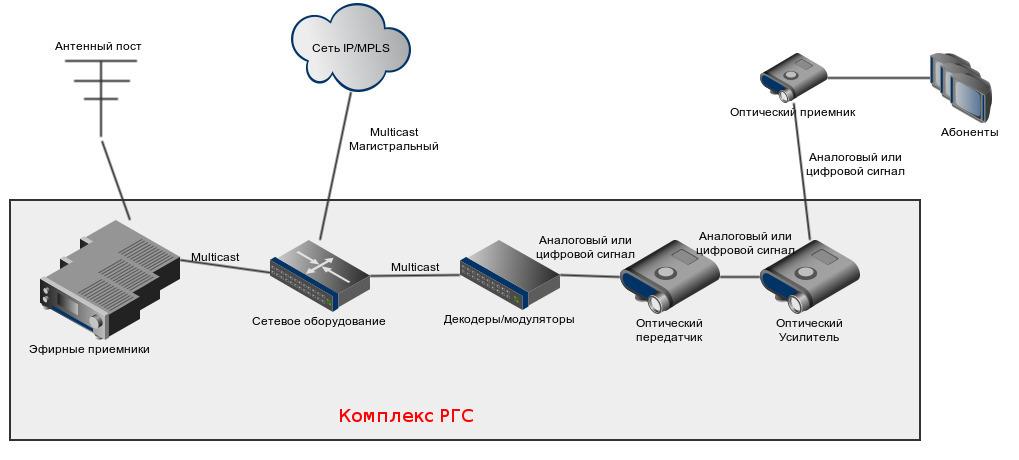 каналами через IP-сеть,