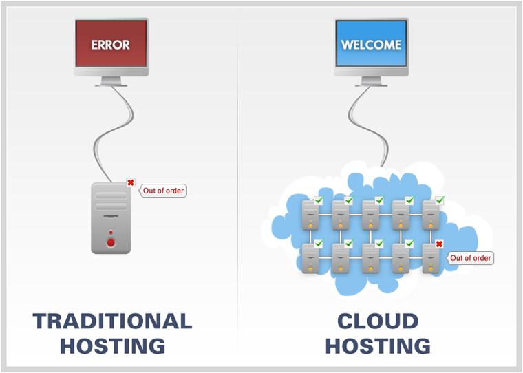 Россия облачный хостинг после привязки домена к хостингу