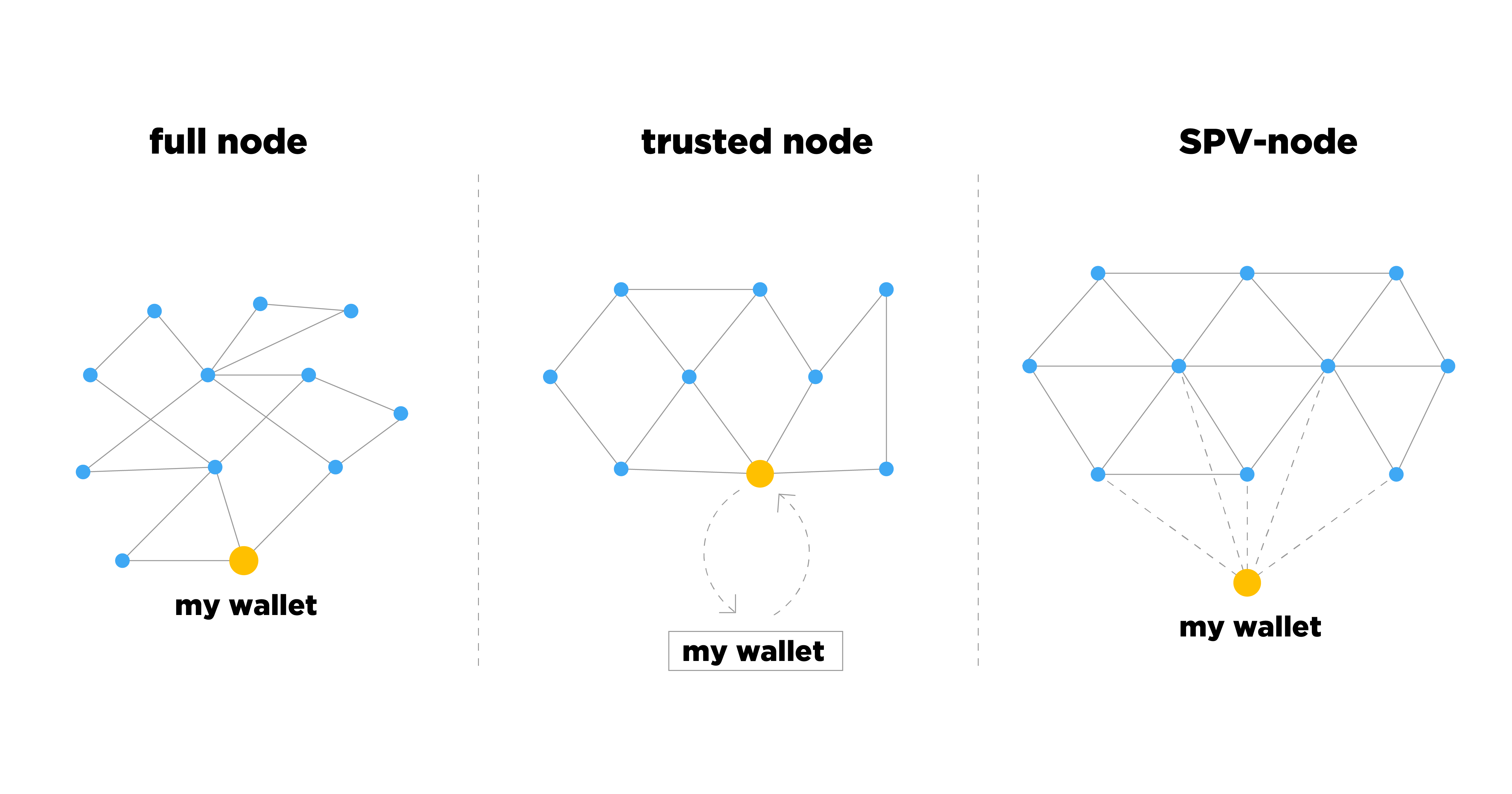 Synchronization of wallets with Bitcoin network