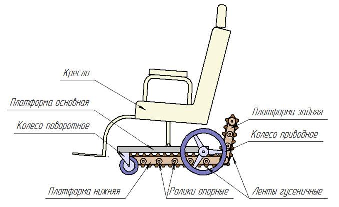 мешают движению коляски.
