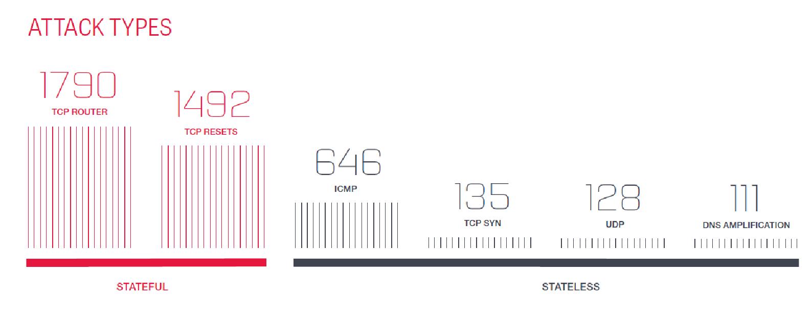 ddos атаки нападение и защита Блог компании ruvds com Хабрахабр Соотношение разных типов ddos атак по данным отчета verizon data breach investigations report dbir 2016 год