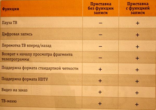 Ежедневные новости спутникового телевидения таблица русские с порно