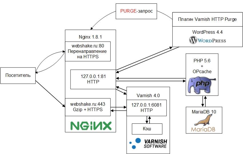 Очень шустрый блог на WordPress при помощи связки nginx + PHP-FPM +