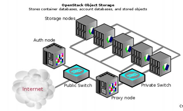 Архитектура OpenStack Swift