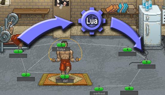Создание игры на ваших глазах — часть 3: Прикручиваем скриптовый язык к Unity (UniLua)