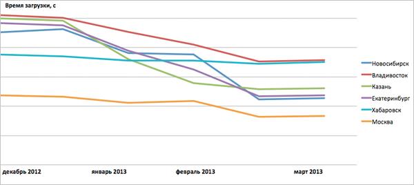 График среднего времени загрузки статики Яндекс.Почты в некоторых городах