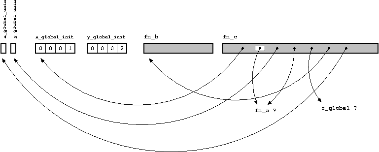 Схема-диаграмма объектного файла