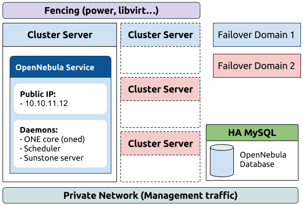 fault tolerant secure routing in cluster based msn A hierarchical multicast routing based on inter-cluster group mesh for mobile ad hoc networks 32-43  a dual-token-based fault tolerant mutual exclusion algorithm for manets 572-583  a secure aggregation protocol for cluster-based wireless sensor.