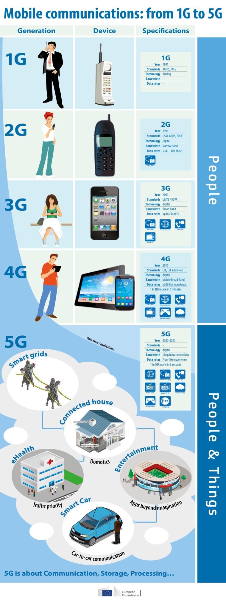 Кабмин запускает процедуру продажи лицензий связи 4G - Цензор.НЕТ 1208
