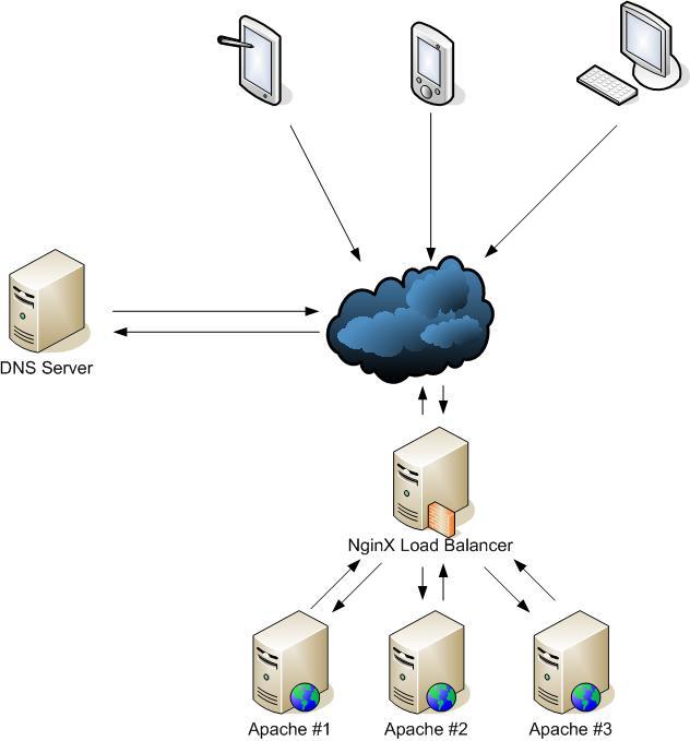 NginX балансировка нагрузки на сервера Apache