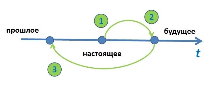 Управленческие инструменты: 4 принципа конструктивного общения или почему мы живем в режиме подвига?