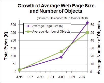 Рост размера средней веб-страницы