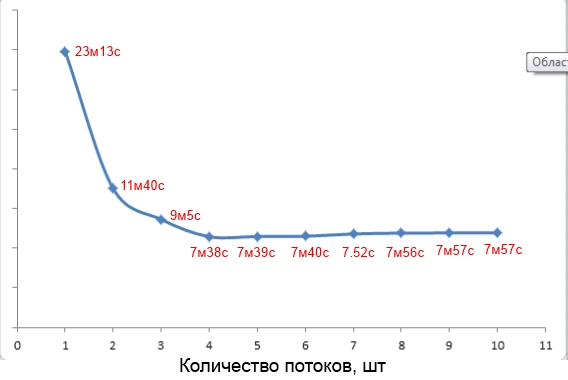 Зависимость времени компиляции от значения параметра -j