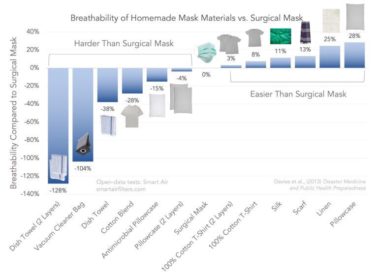Лучшие материалы для самостоятельного изготовления медицинских масок — IT-МИР. ПОМОЩЬ В IT-МИРЕ 2020
