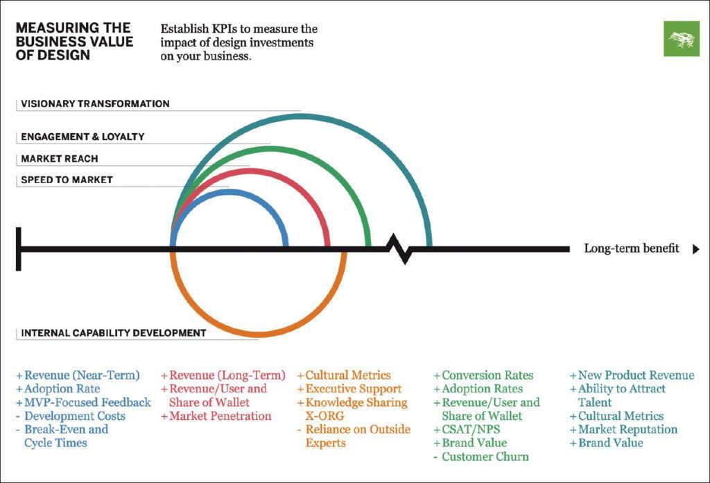 Модель оценки влияния инвестиций вдизайн набизнес © frog design