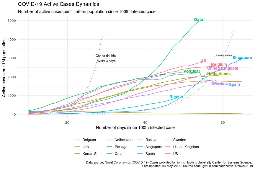 Recovery mode COVID-19 Модель параметрического предсказания эпидемии