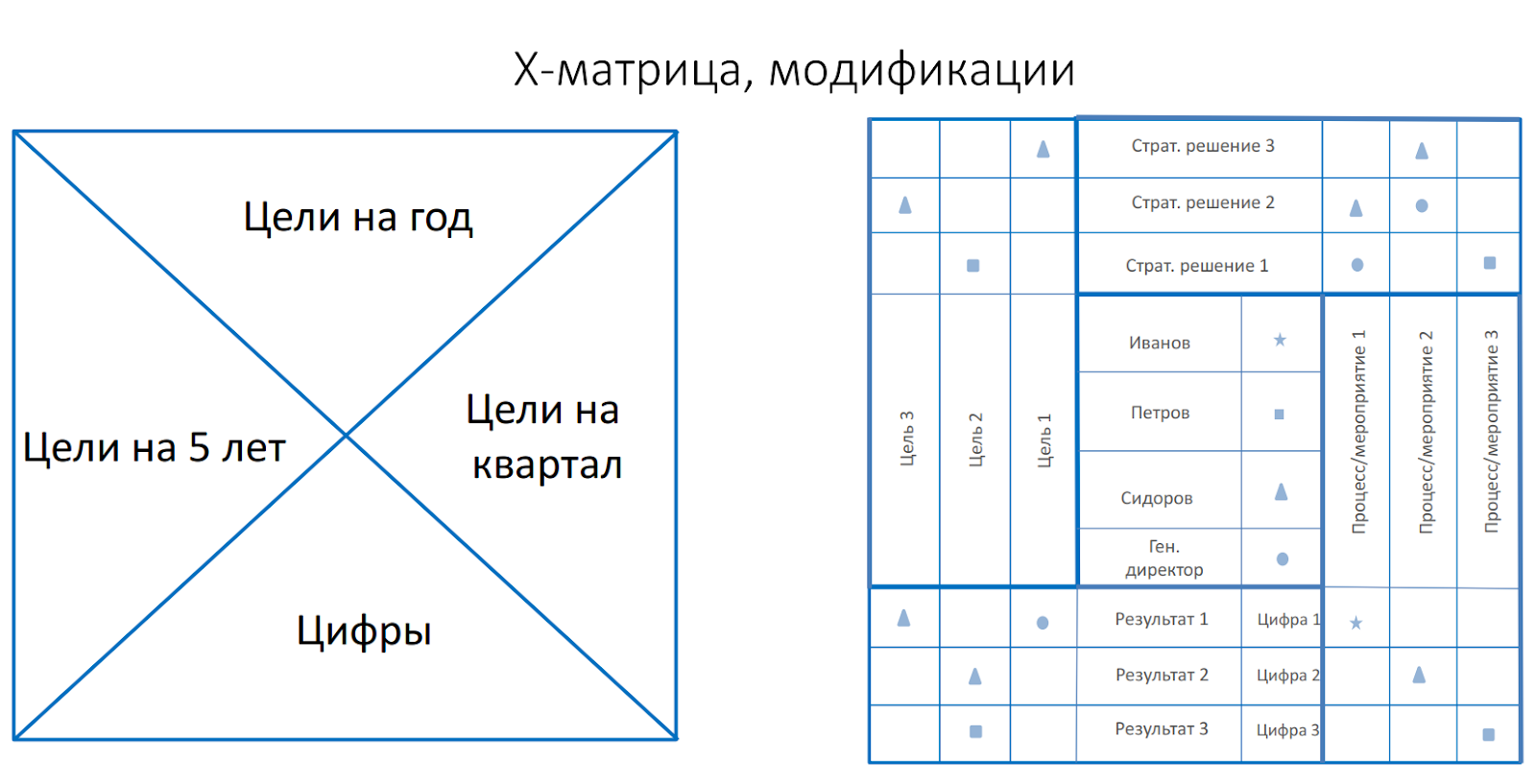 модификации Х-матрицы