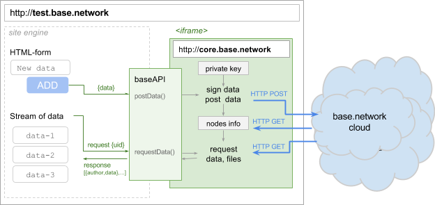 base.network API