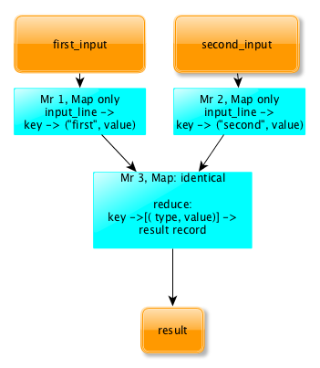 Big data from And to I. Part 3: Acceptances and strategy of development of MapReduce-applications