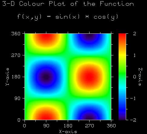 Проекция поверхности на плоскость
