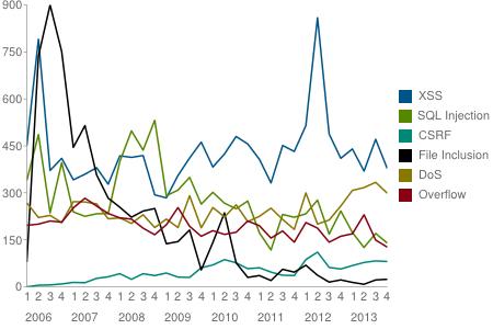 Динамика обнаружения уязвимостей веб-сайтов, источник osvbd.org