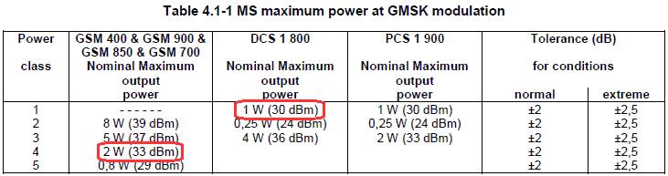 мобильных терминалов GSM.